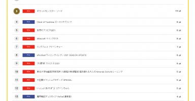 12 2 384x200 - コング新作ソフト売り上げランキング 2020.09.28(月)