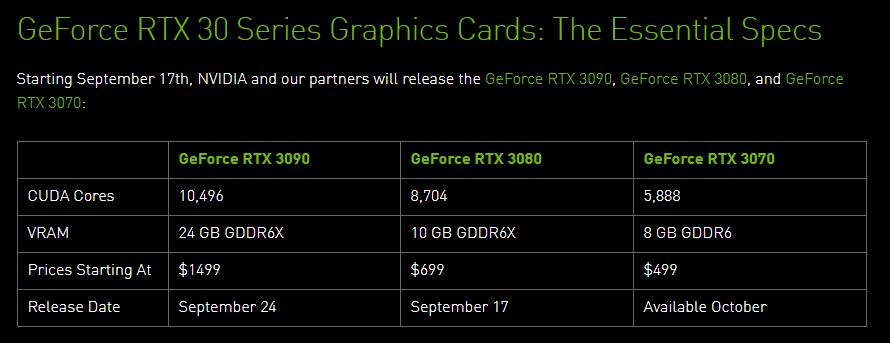 2 - 【悲報】RTX3070の価格→アメリカ「499ドルです」日本「8万円です」 RTX3080→アメリカ「699ドルです」日本「11万円です」