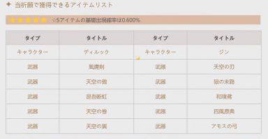 7 12 384x200 - 期待のRPG「原神」ガチャ以外は神ゲーの模様 一回300円で最高レア0.6%…ギリギリ許容範囲か?