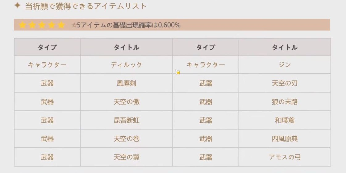 7 12 - 期待のRPG「原神」ガチャ以外は神ゲーの模様 一回300円で最高レア0.6%…ギリギリ許容範囲か?