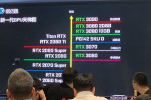7 30 300x200 - 【朗報】RTX3060ti、GTX2080superを超える性能で399ドルな模様