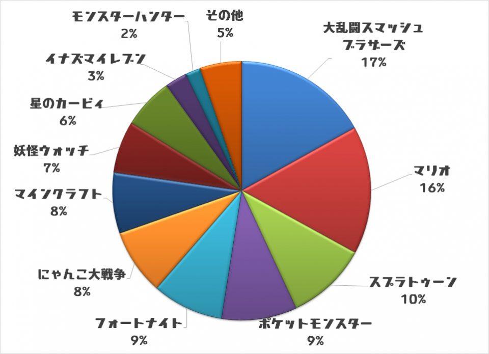 8QRraNv - 【悲報】モンハンさん、キッズの人気投票でにゃんこ大戦争に大差で敗北…
