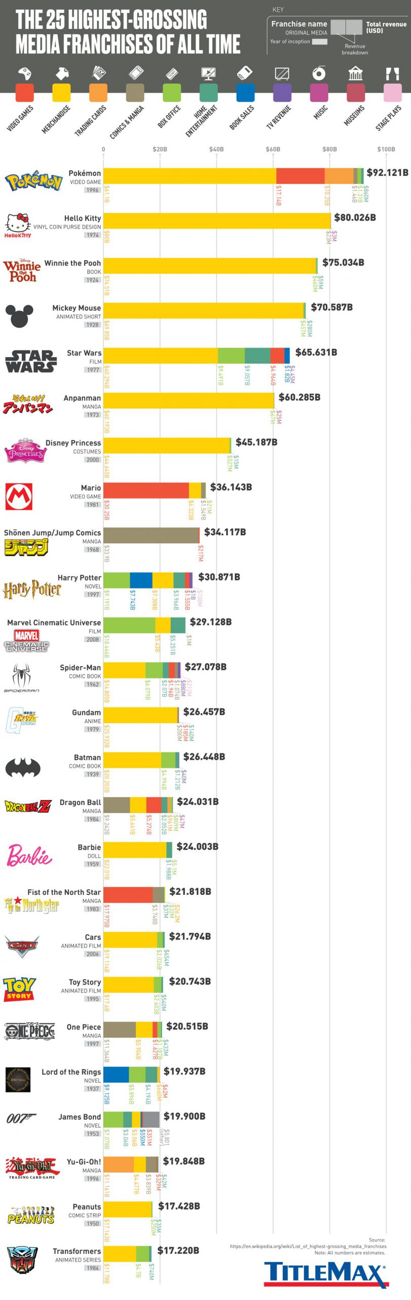 f02c60d2 25 highest grossing media franchises all time 4 scaled - スーパーマリオブラザーズ35周年、39作品の累計売り上げ3・7億本…巣ごもり効果も後押し