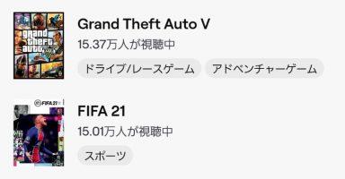 tGT7cOx 384x200 - 【朗報】原神Twitchの視聴数でうっかり3位(20万越え)