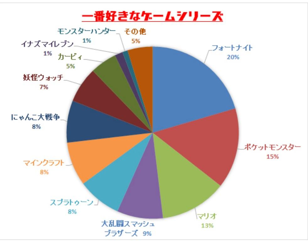viV1fa0 - 【悲報】モンハンさん、キッズの人気投票でにゃんこ大戦争に大差で敗北…