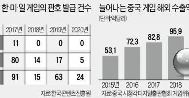 0004433503 001 20201018173307892 384x200 - 中国政府「韓国ゲーム業界をぶっつぶし、中米日でゲーム業界の覇権を握る」