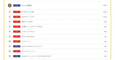 1 1 384x200 - コング新作ソフト売り上げランキング
