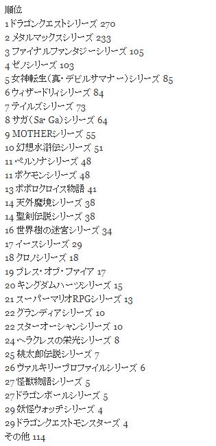 13 - ゲーム好きなRPGシリーズで最も票を集めたのは?1位・ドラクエシリーズ 2位・メタルマックスシリーズ 関係性が面白い!