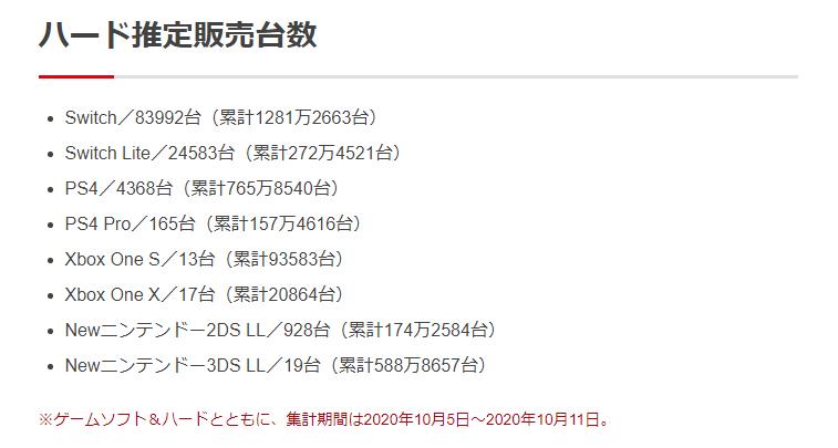 2 1 - 【ファミ通調べ】ゲーム機販売台数 2020年10月5日~2020年10月11日