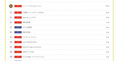 4 1 384x200 - コングランキング 新作売上ランキング 2020.10.19(月)