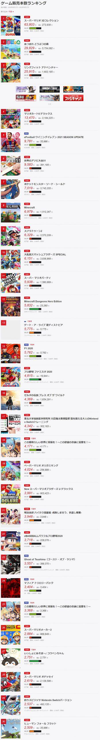 5 3 scaled - ファミ通TOP30更新 2020年9月21日~2020年9月27日
