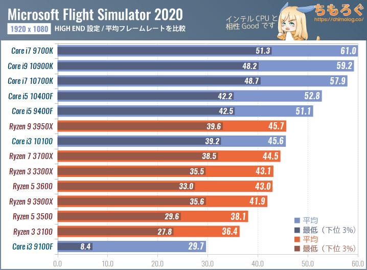 msfs2020 gpu test5 - MSフライトシミュレーター2020、Ryzen3950XとGeForce RTX3090でも性能が足りない